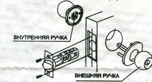 Сборка ручки при штатном варианте установки механизма защелки