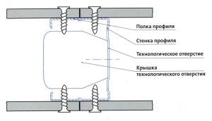 Ребро жесткости профиля