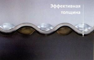 Структура профиля