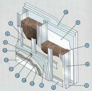 Каркасно-обшивная наружная стена с воздушным зазором с креплением плит наружной обшивки к дополнительной обрешетке, установленной на несущем каркасе