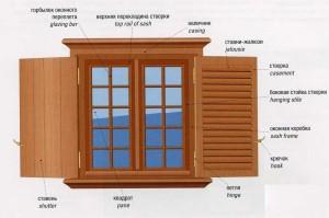 Устройство окна The device window