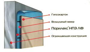 структура Порилекса