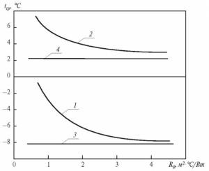 """Рис. 6. Зависимость средней температуры облицовочного слоя (I) из керамического лицевого кирпича от повышения сопротивления теплопередаче стены (R0): 1 — при заморозках (tg=20°C, t«.cp. = -4,7°C), и.3=-9,ГС, Рз=5,4 сут, AtH.3=4J4""""C;2-приоттепели (te=20°C, t"""".cp. = —4,7°C"""