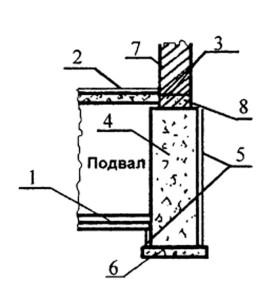 Устройство гидроизоляции в здании с подвалом при отсутствии