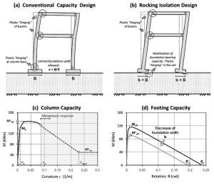 Мероприятия по снижению влияния деформаций оснований на здания и сооружения в процесс