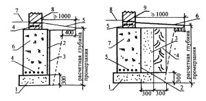 Защита боковой поверхности