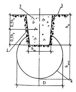 Схема столбчатого фундамента в вытрамбованном