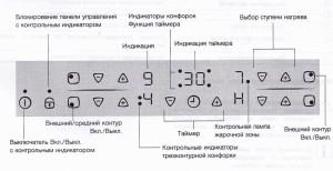 Функциональные элементы панели управления Electrolux