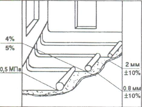 Оклеечная гидроизоляция пола
