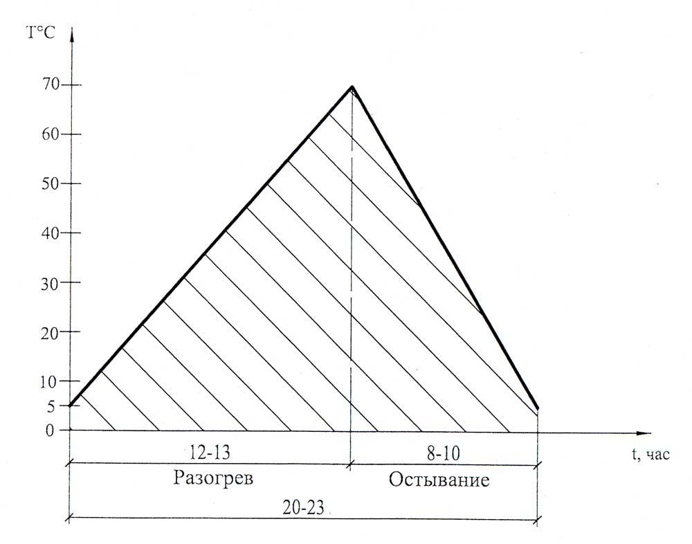 График Набора Прочности Бетона Снип