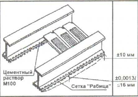 Перекрытия из плит, металлическая балка