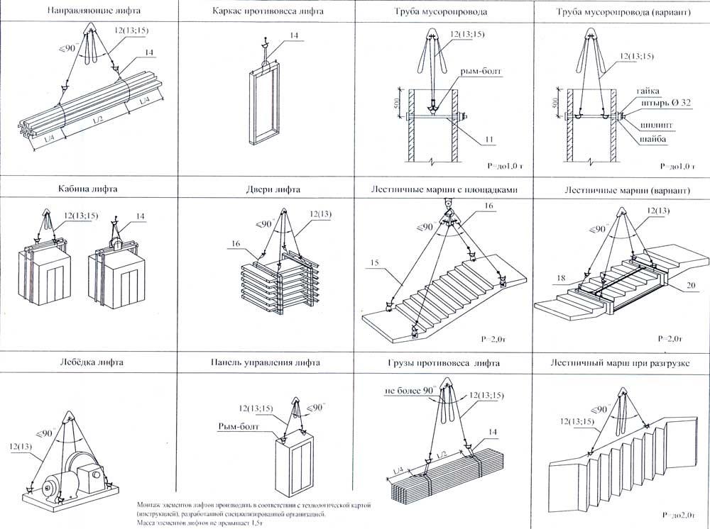 Схемы строповка панелей