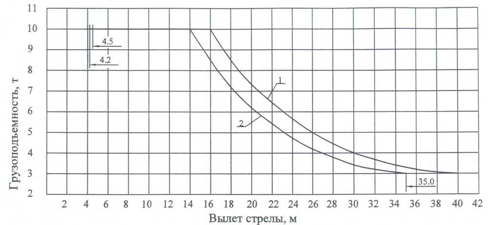 длина стрелы 40.м, Но=56.6