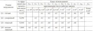 Группы классификации кранов