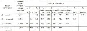 Группы классификации механизмов кранов