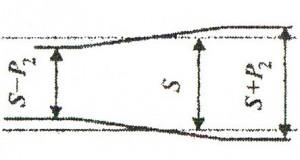 Колея рельсового пути