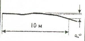 Разность высотных отметок