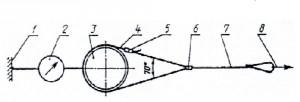 Схема испытания пояса
