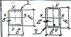 Профили замкнутые сварные квадратные прямоугольный