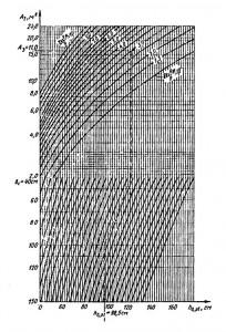Приложение 1. Определение рабочей высоты h0,pl фундамента