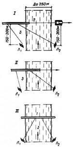 Схема установки трубопровода в створ при ширине реки