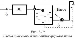 Схема атмосферного типа