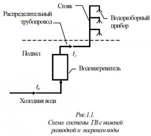 элементы систем ГВ