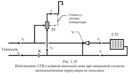 Схема подключения к тепловым сетям фото 479