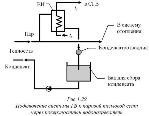 Закрытые схемы сбора конденсата