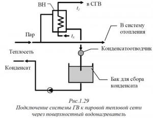 поверхностный водонагреватель