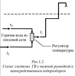 температура на водоразборе