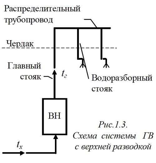 Схемы систем ЦГВ с нагревом