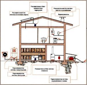 Основные инженерные системы дома