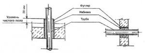 Установка футляров для прохода труб