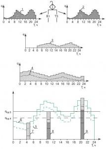 осредненные графики водопотребления