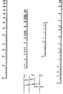 Номограмма для определения потерь напора в трубах