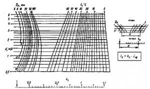 температуру воды при расчёте труб диаметром 6-100 мм