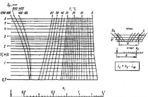 температуру воды при расчёте труб диаметром 100-1200 мм