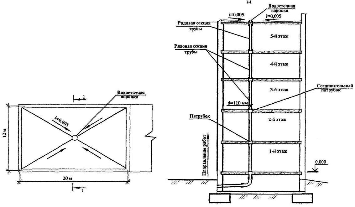 Рисунок 4 — Схема установки