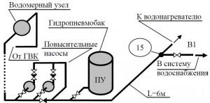 схема холодного водоснабжения ЦТП