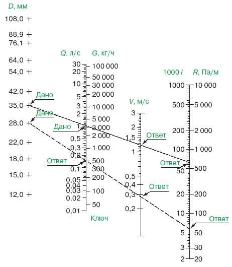 Делаем расчет расхода воды по диаметру трубы