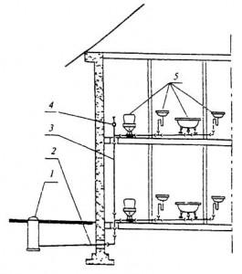 Система канализации, схема