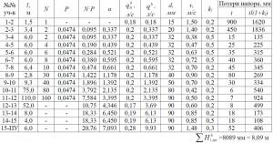 Гидравлический расчёт