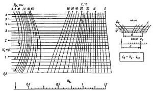 Номограмма для определения Кt при расчёте труб диаметрами