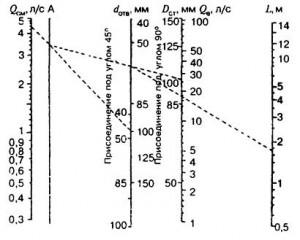 Номограмма для определения величины расхода воздуха