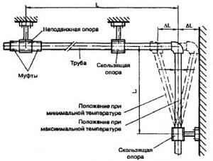 элемент трубопровода