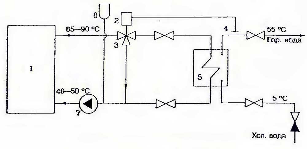 Схема горячего водоснабжения с пластинчатыми теплообменниками Паяный теплообменник Alfa Laval CB60-80M Киров