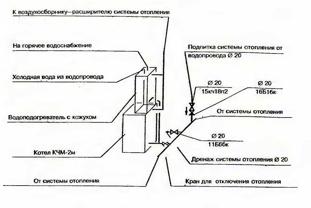 Схема обвязки котла кчм с приставкой на ГВС.