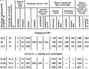ЧУГУННЫЕ КОТЛЫ «УНИВЕРСАЛ-6М» И «ТУЛА-3»