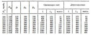 Таблица  97